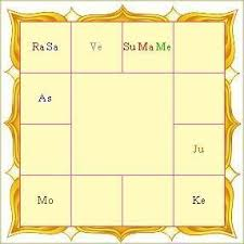 Jyotish Astrology Birth Chart Vedic Astrology Birth Chart Reading Vandana Rich
