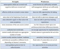 Sample Of Strength And Weaknesses Custom Essay Writing Service Study Aid Essays Prescott