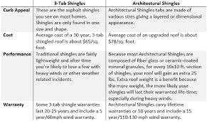 3 tab shingles installation. Modren Tab Roofing Supplies Chart With 3 Tab Shingles Installation