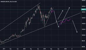 Amzn Stock Price And Chart Nasdaq Amzn Tradingview Uk