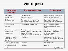 Презентация на тему Стилистика русского языка и культура речи  5 Формы речи Критерии отличий Письменная речь