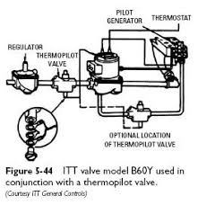 pilot operated diaphragm valves heater service troubleshooting itt b60y pilot operated diaphragm valves