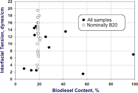 Biodiesel Compatibility Chart Compatibility Of Biodiesel With Petroleum Diesel Engines
