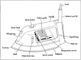 how clothes iron is made material, history, used, parts Obserview Camera Systems Wiring Diagram at Automatic Iron Box Wiring Diagram