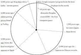 Pie Chart Games File Simple Pie Chart Timeline Of The History Of Games Jpg