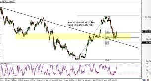 Usd Jpy Long Term Chart Trade Idea Long Term Usd Jpy Correction Babypips Com