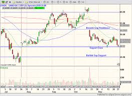 Wall St Warrior Chart Analysis Request Sandisk Corp