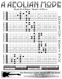 Minor Scale Guitar Pattern