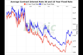 Fha 30 Year Fixed Rate Trend Chart Average Rate For A 30 Year Mortgage Drops To 4 39 Percent