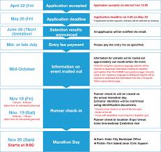 Entry and Application Procedures|Kobe Marathon 2016