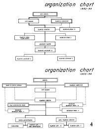 Organization Charting