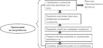 Дипломная работа на тему Разработка предложений по эффективному  Процесс разработки и внедрения СМК в вузе