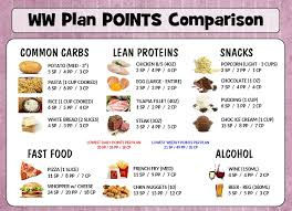 Weight Watchers Point Value Chart Ww Food Points Chart Www Bedowntowndaytona Com