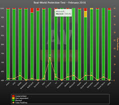 Virus Protection Comparison Chart Why Windows Defender Antivirus Is The Most Deployed In The