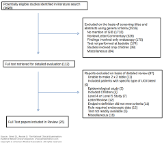 Pell Chart 1718 Upper Gastrointestinal Bleed The Rational Clinical