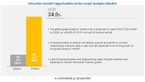 Real Estate License Portability Chart Graph Analytics Market Size Share And Global Market