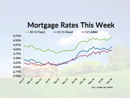Mortgage Quote Stunning Current Mortgage Interest Rates