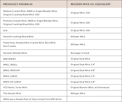 Frequently Asked Questions The Wooden Wick Co