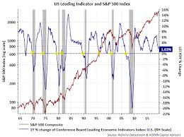 Conference Board Leading Indicators Chart The Mixed Economic Data Presents A Challenge For Investors