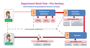 revision of checklist as per national building code of india 2016 required for approval of fire fighting scheme under section 15 of the hfs act 2009 please
