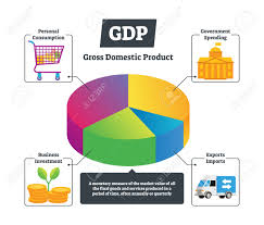 Gdp Vector Illustration National Gross Domestic Product Educational