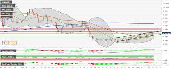 Monero Price Analysis Xmr Usd Trends In An Upward Channel