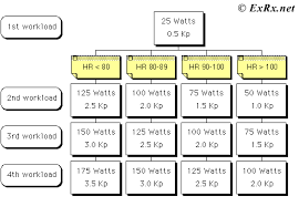 Ymca Bike Test Chart Exrx Net Cycle Ergometer Test