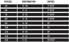 Slingshot Rpm Wind Range Chart Slingshot Rally