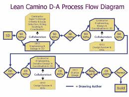 Flow Chart Of Design Coordination Process Established On The