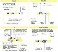 Wedge Bulb Size Chart Par Light Bulb Size Chart Thequattleblog Com