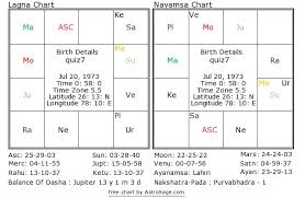 Birth Chart Astrosage Astrology Quiz 7 What Is The Natives Profession