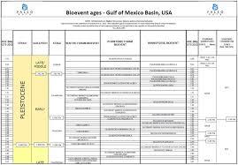 Is It Paleo Chart Biostrat Charts Paleo Data Inc Biostratigraphy Services