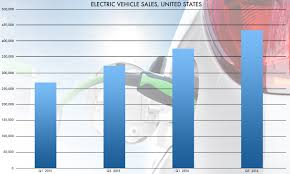 Vehicle Registration Chart What Makes A Utility Customer Want An Electric Vehicle