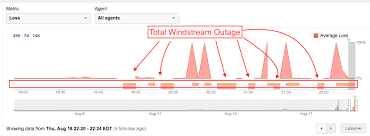 top 328 complaints and reviews about windstream internet page 2 i have been a windstream communications customer since 2015 we have been very disappointed and frustrated we have made multiple calls for help