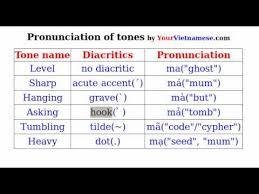 Learn To Speak Vietnamese Learn Vietnamese
