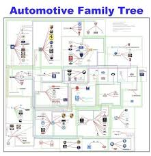 Car Company Ownership Chart Andy Harris From Toomanycars Info Has Updated A Few Times