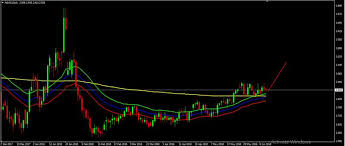 Nat Gas Live Chart Natgas Live Chart Quotes Trade Ideas Analysis And Signals
