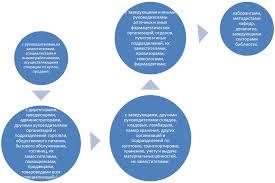 ОПТИМИЗАЦИЯ УЧЕТА РАСЧЕТОВ С ПОДОТЧЕТНЫМИ ЛИЦАМИ В ГОСУДАРСТВЕННОЙ   могут заключаться со следующими работниками которые могут являться и подотчетными лицами имеющими право на получение подотчетных сумм рисунок 1 1
