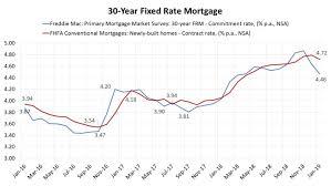 Freddie Mac 30 Year Mortgage Rate Chart Hci Railings News And Events Vigaroo Rss Display