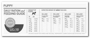 English Mastiff Feeding Chart Goldenacresdogs Com