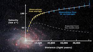 Galaxy Orbit Light Show Galaxy Rotation Curve Wikipedia