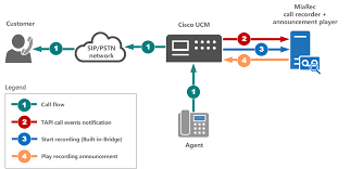 Outbound Call Flow Chart Overview