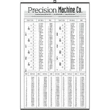 Conversion Chart Algebra 1