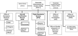 1 Introduction Staffing Standards For Aviation Safety