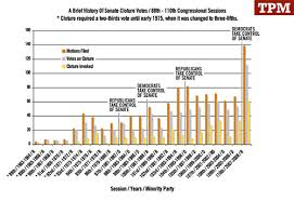Senate Filibuster History Chart Its Simple Reform The Filibuster Shame The Hypocrites