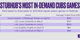 Stubhubs Top Chicago Cubs Games 2019 By Stubhub Infogram