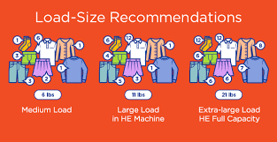 Washing Machine Load Size Chart How Do I Know Load Size For My Washing Machine Tide