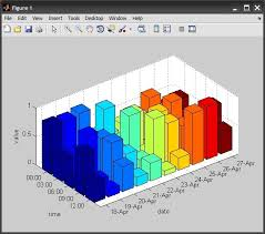 3d Bar Chart Matlab Plotting 3d Bar Graph In Matlab Or Excel Stack Overflow