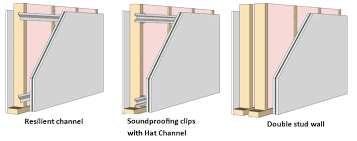other soundproofing options include channel with or without hat clips and double stud walls if space permits