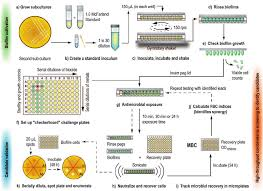 High Throughput Screening May Be Used To Identify Synergistic